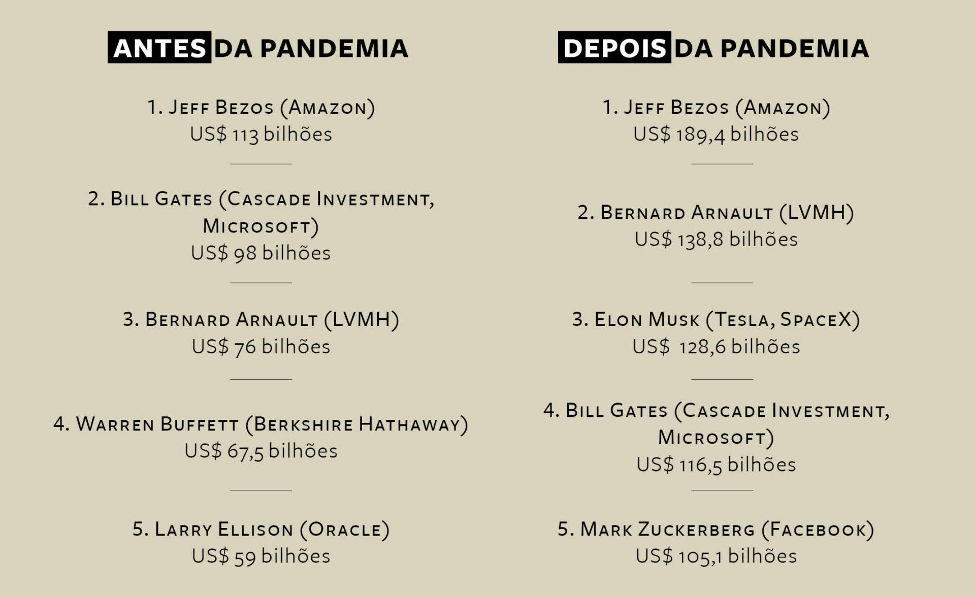 bilionários mais ricos durante pandemia